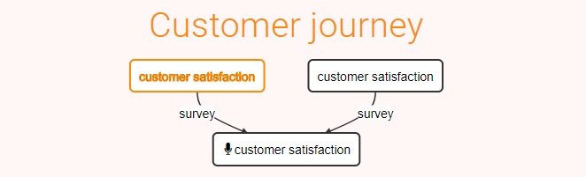 Customer Satisfaction Journey