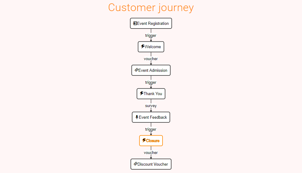 Customer Journey Final