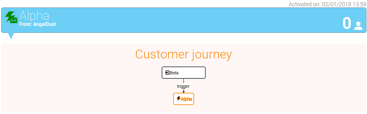 Customer Journey Sample